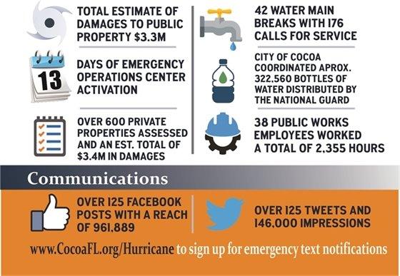 Hurricane Irma numbers