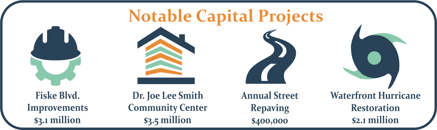 Image for the notable capital projects in the FY19 budget