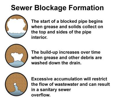 Graphic showing how a pipe gradually becomes blocked by grease and other solids