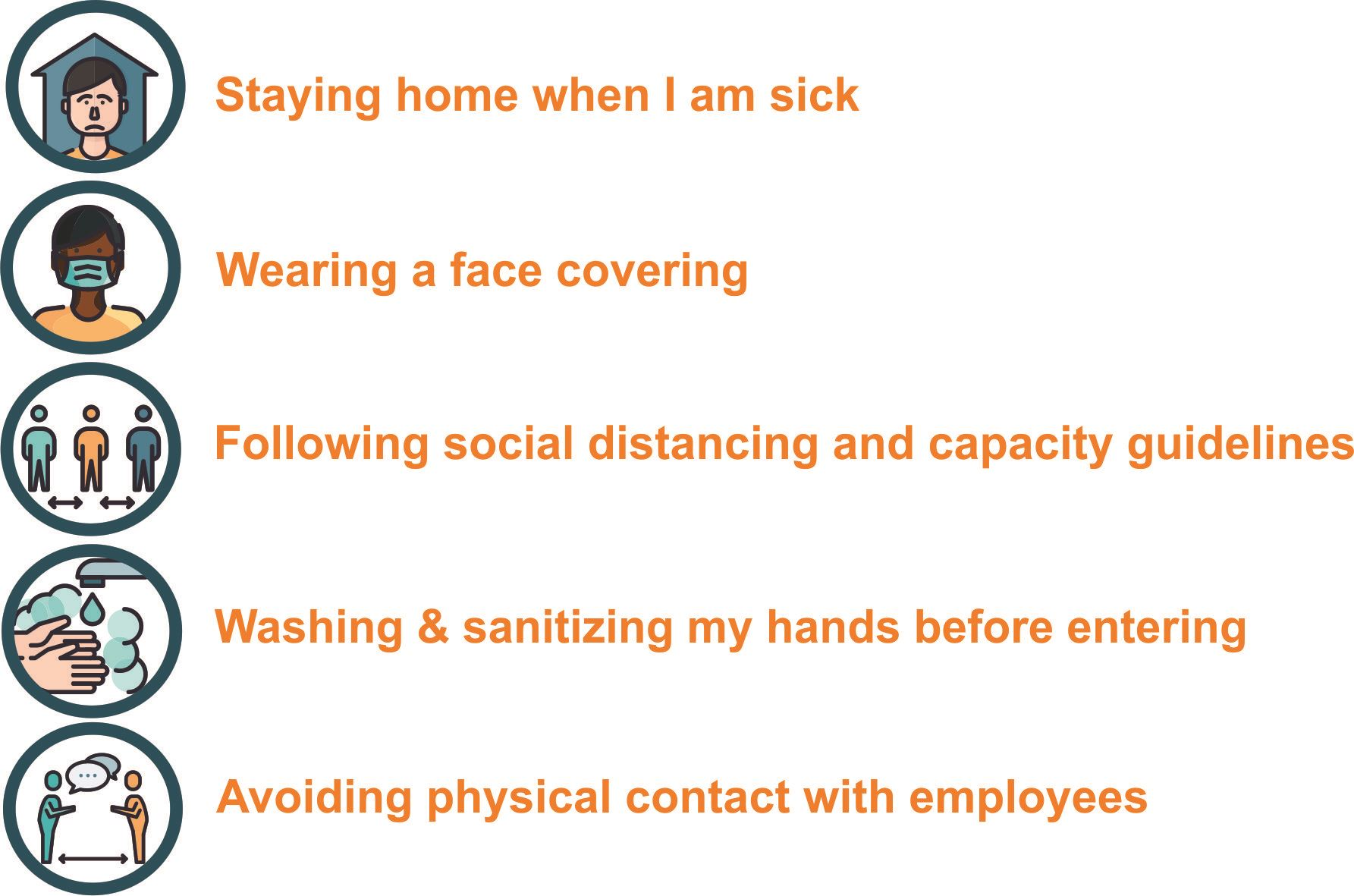 Staying Home  When I am Sick Wearing a Face Covering Following Social Distancing and Capacity Guidel