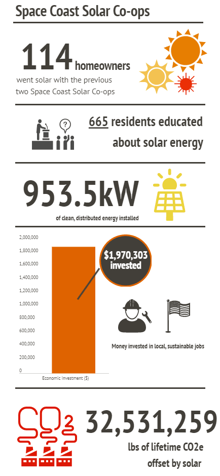 Space Coast Solar Co-ops infographic