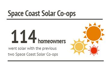 Space Coast Solar Co-ops, 114 homeowners went solar with the previous two Space Coast Solar co-ops