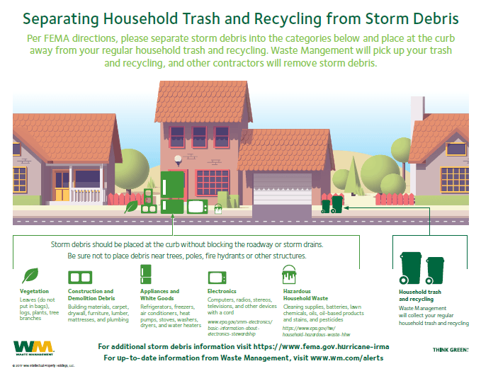 Waste Management graphic on separating household trash and recycling from storm debris