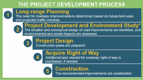 Graphic showing the development process; 1 Long-range Planning (The need for roadway improvements is